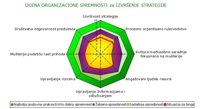 sis-diagram