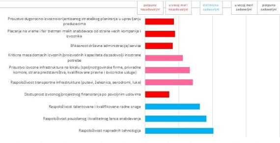 izvozni faktori grafika